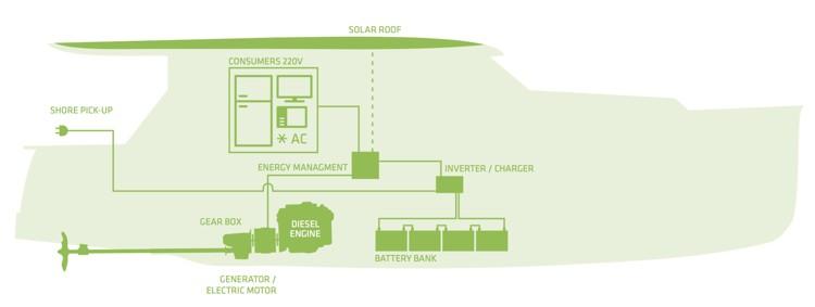 Hybrid system Greenline Yachts